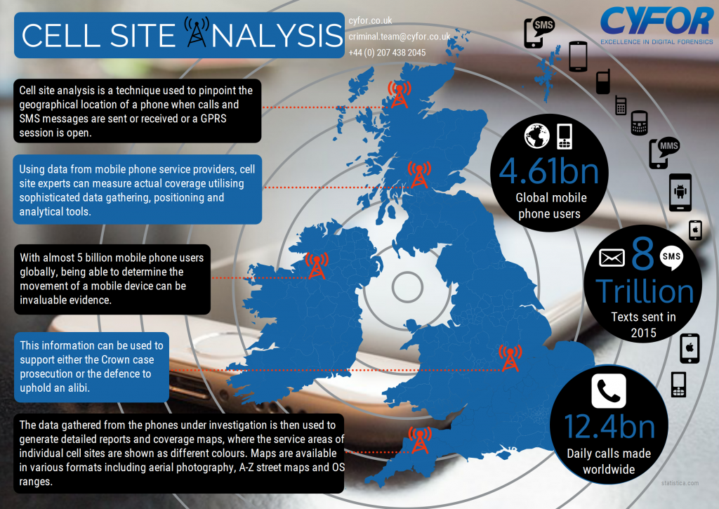 Cell Site Analysis Infographic