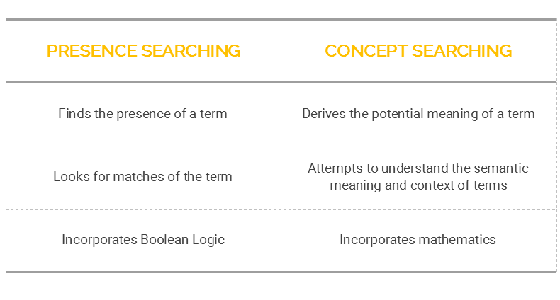 Conceptual searching